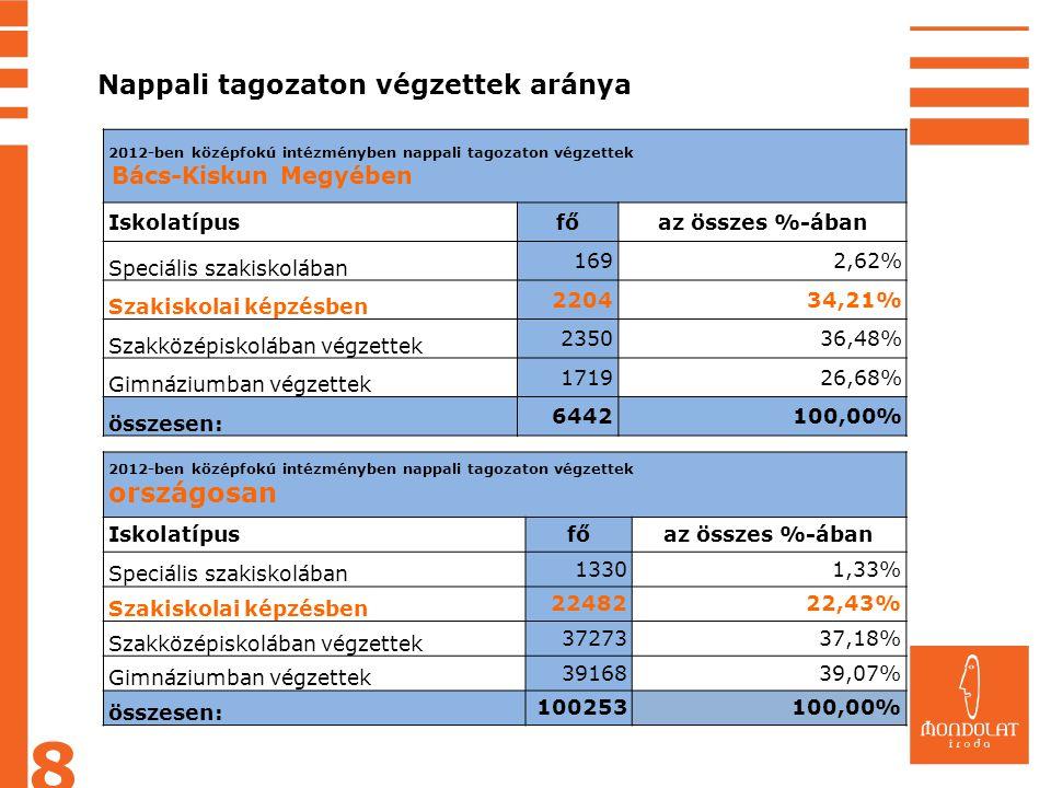 2012-ben középfokú intézményben nappali tagozaton végzettek Bács-Kiskun Megyében Iskolatípusfőaz összes %-ában Speciális szakiskolában 1692,62% Szakis