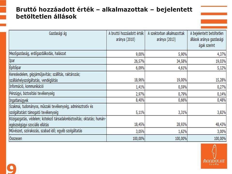 Bruttó hozzáadott érték – alkalmazottak – bejelentett betöltetlen állások 9
