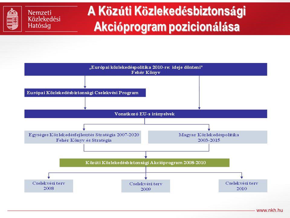 NKH-akciók Emberi tényező: –Képzés-vizsgáztatás, utánképzés –Gyermek programok –Kommunikáció Szabályozás és finanszírozás –Nehézgépjárművek láthatósága, rakományrögzítés –KRESZ Ellenőrzés –Hatékonyságnövelés Balesetmegelőzés –Komplex ellenőrzési rendszer kialakítása –Szakmai továbbképzések
