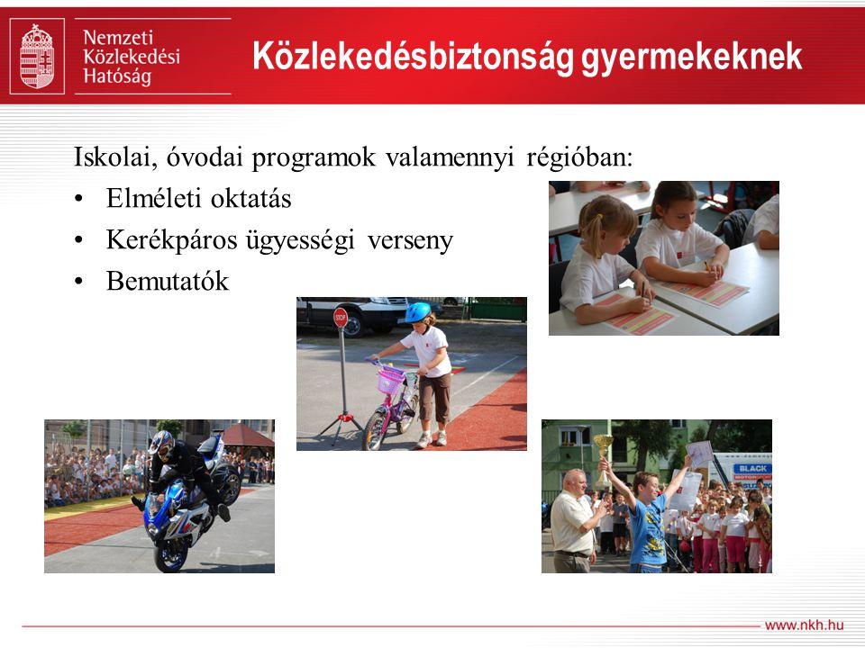 Közlekedésbiztonság gyermekeknek Iskolai, óvodai programok valamennyi régióban: Elméleti oktatás Kerékpáros ügyességi verseny Bemutatók
