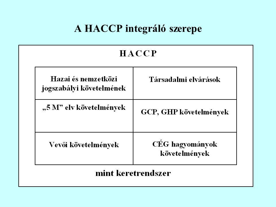 A HACCP integráló szerepe