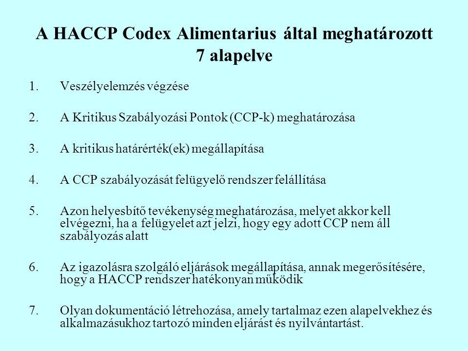 A HACCP Codex Alimentarius által meghatározott 7 alapelve 1.Veszélyelemzés végzése 2.A Kritikus Szabályozási Pontok (CCP-k) meghatározása 3.A kritikus határérték(ek) megállapítása 4.A CCP szabályozását felügyelő rendszer felállítása 5.Azon helyesbítő tevékenység meghatározása, melyet akkor kell elvégezni, ha a felügyelet azt jelzi, hogy egy adott CCP nem áll szabályozás alatt 6.Az igazolásra szolgáló eljárások megállapítása, annak megerősítésére, hogy a HACCP rendszer hatékonyan működik 7.Olyan dokumentáció létrehozása, amely tartalmaz ezen alapelvekhez és alkalmazásukhoz tartozó minden eljárást és nyilvántartást.