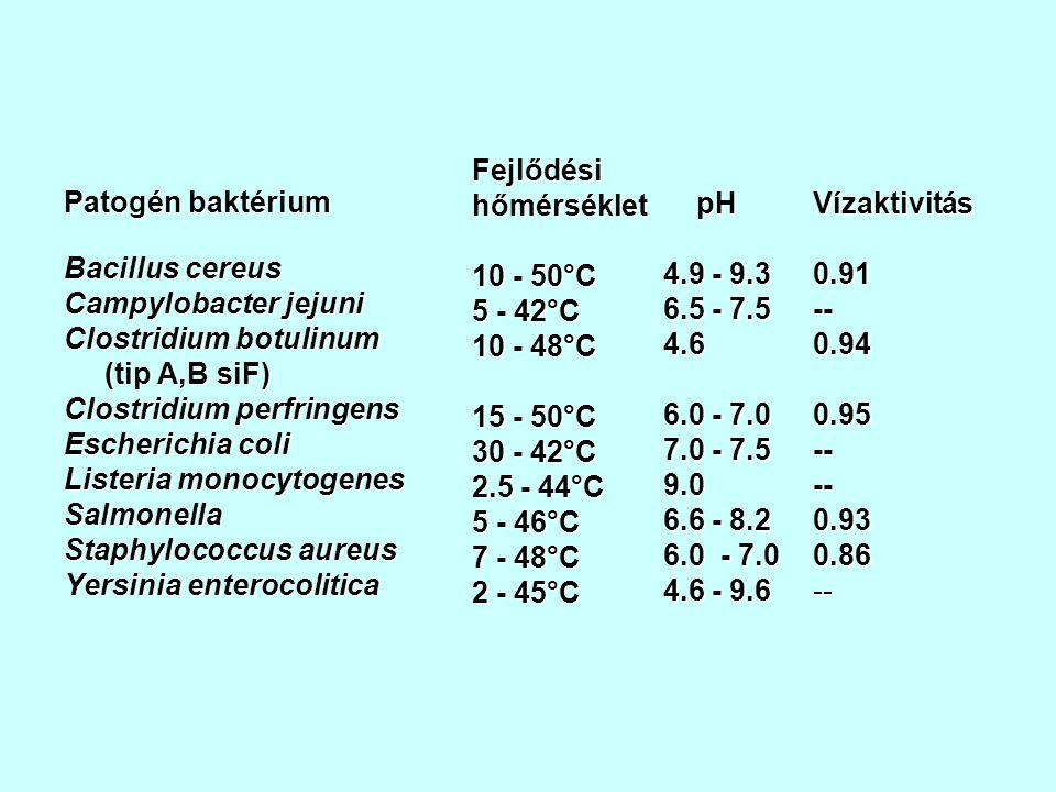 Patogén baktérium Bacillus cereus Campylobacter jejuni Clostridium botulinum (tip A,B siF) (tip A,B siF) Clostridium perfringens Escherichia coli Listeria monocytogenes Salmonella Staphylococcus aureus Yersinia enterocolitica Fejlődési hőmérséklet 10 - 50°C 5 - 42°C 10 - 48°C 15 - 50°C 30 - 42°C 2.5 - 44°C 5 - 46°C 7 - 48°C 2 - 45°C pH pH 4.9 - 9.3 6.5 - 7.5 4.6 6.0 - 7.0 7.0 - 7.5 9.0 6.6 - 8.2 6.0 - 7.0 4.6 - 9.6 Vízaktivitás0.91--0.94 0.95----0.930.86--