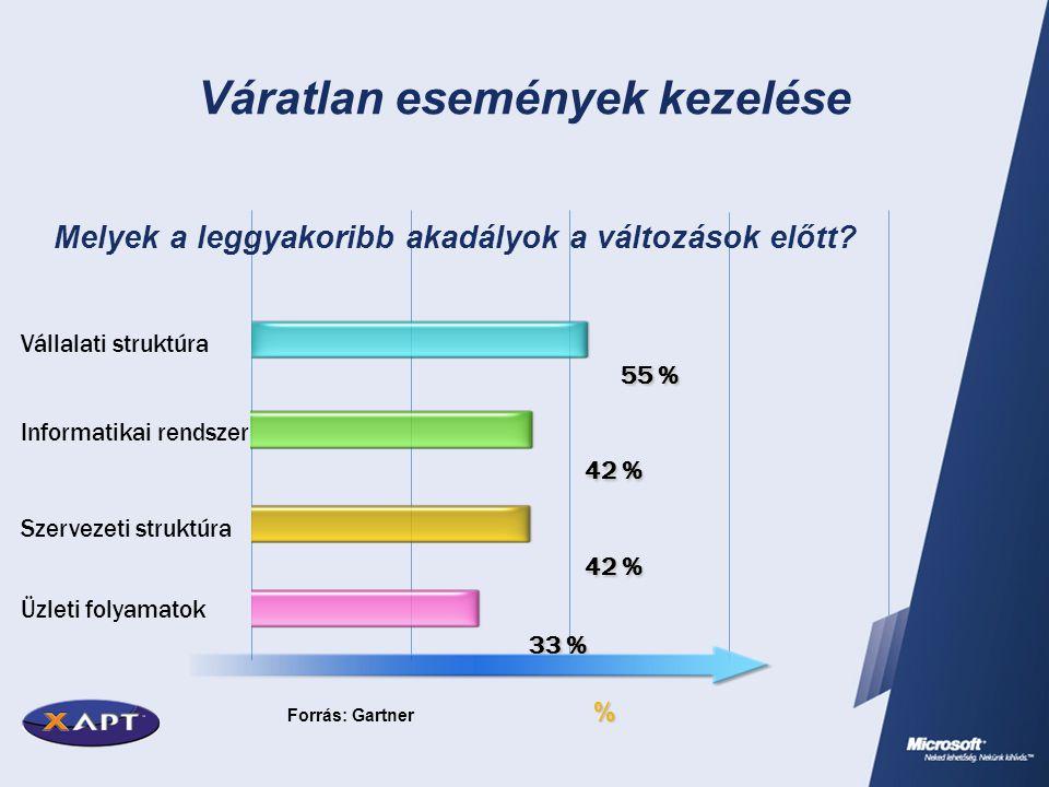 Váratlan események kezelése % Forrás: Gartner 55 % Vállalati struktúra 42 % Szervezeti struktúra 42 % Üzleti folyamatok 33 % Melyek a leggyakoribb aka