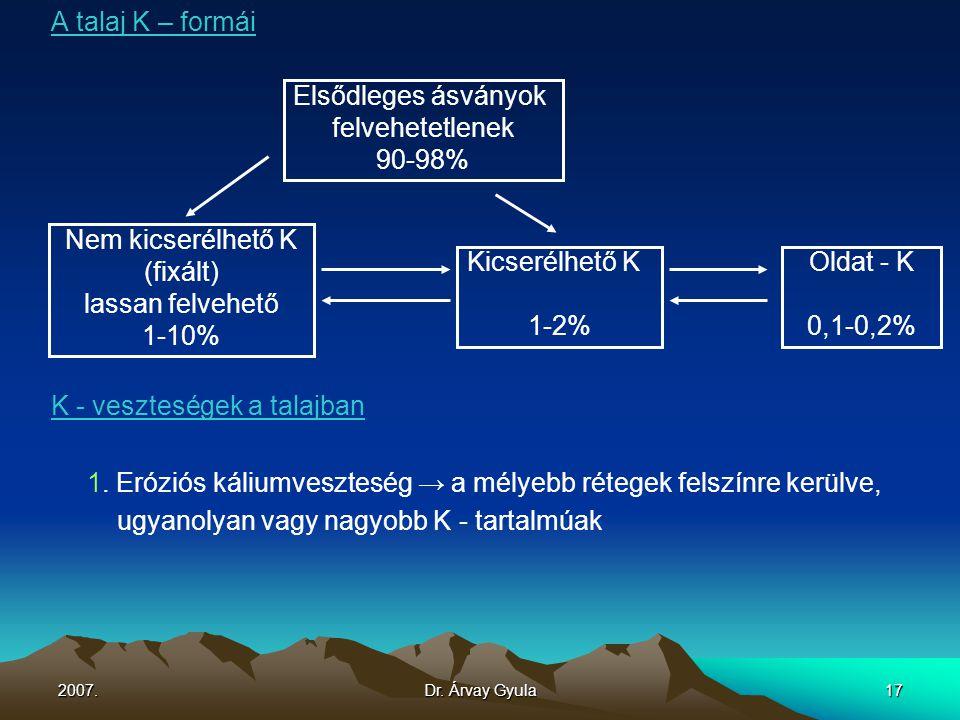 2007.Dr. Árvay Gyula17 A talaj K – formái K - veszteségek a talajban 1. Eróziós káliumveszteség → a mélyebb rétegek felszínre kerülve, ugyanolyan vagy