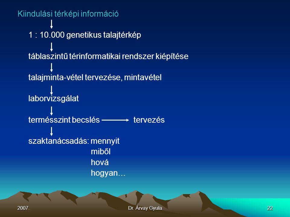 2007.Dr. Árvay Gyula22 Kiindulási térképi információ 1 : 10.000 genetikus talajtérkép táblaszintű térinformatikai rendszer kiépítése talajminta-vétel