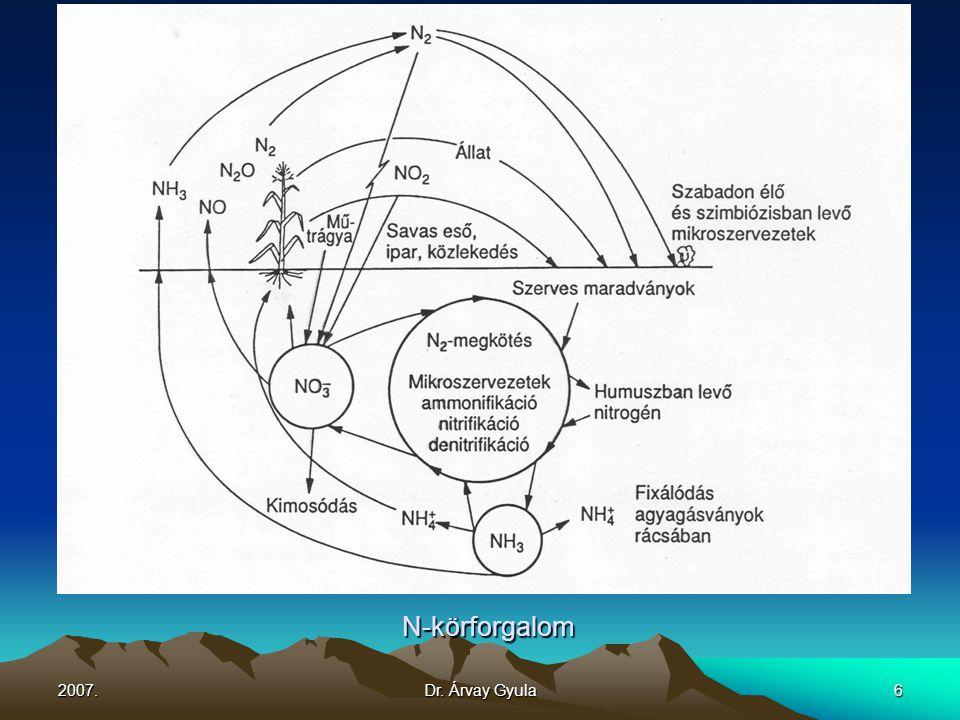 2007.Dr.Árvay Gyula17 A talaj K – formái K - veszteségek a talajban 1.