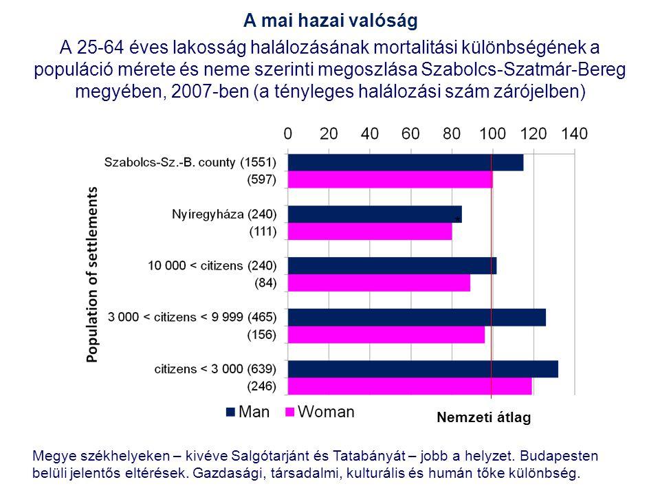 A 25-64 éves lakosság halálozásának mortalitási különbségének a populáció mérete és neme szerinti megoszlása Szabolcs-Szatmár-Bereg megyében, 2007-ben (a tényleges halálozási szám zárójelben) Nemzeti átlag * Megye székhelyeken – kivéve Salgótarjánt és Tatabányát – jobb a helyzet.