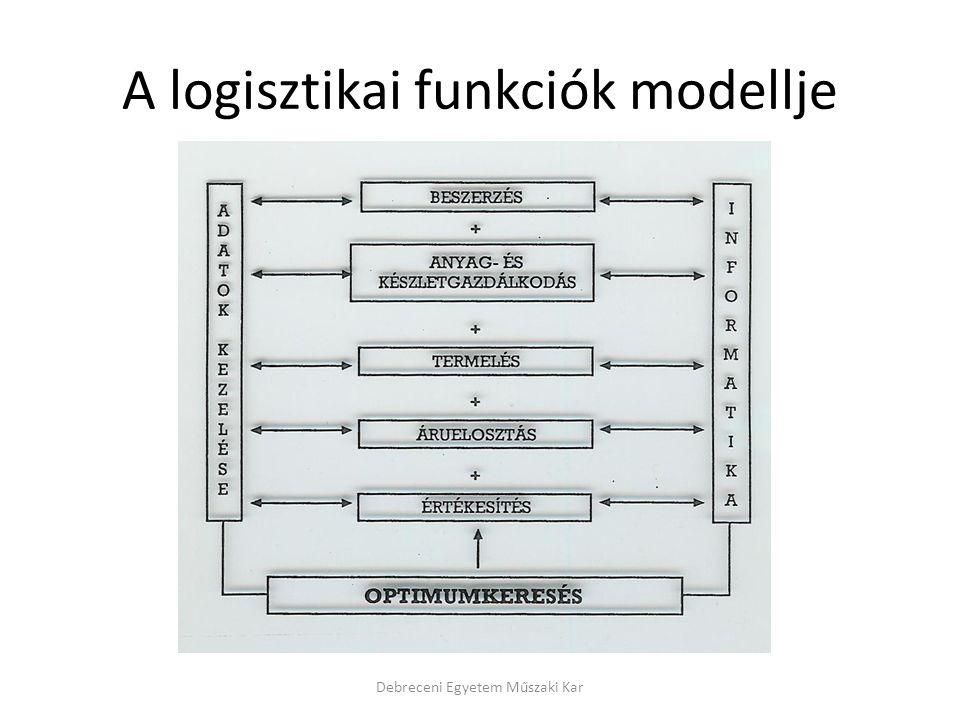 A logisztikai funkciók modellje Debreceni Egyetem Műszaki Kar