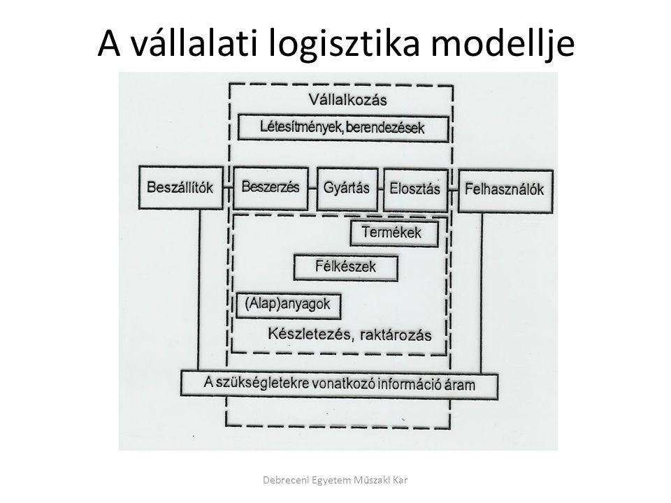 A vállalati logisztika modellje Debreceni Egyetem Műszaki Kar