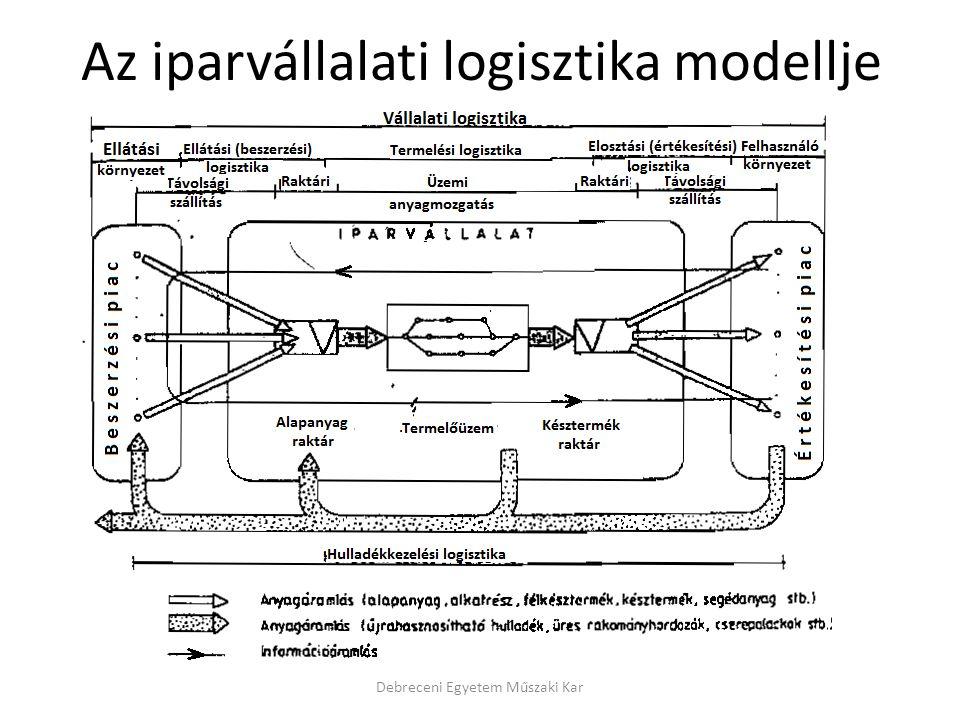 Az iparvállalati logisztika modellje Debreceni Egyetem Műszaki Kar