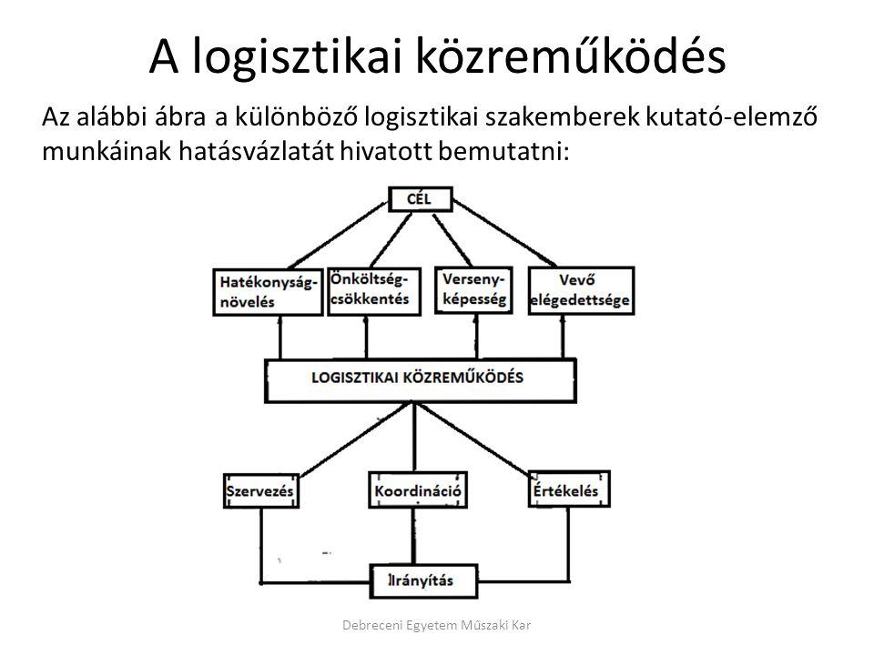A logisztikai közreműködés Az alábbi ábra a különböző logisztikai szakemberek kutató-elemző munkáinak hatásvázlatát hivatott bemutatni: Debreceni Egye