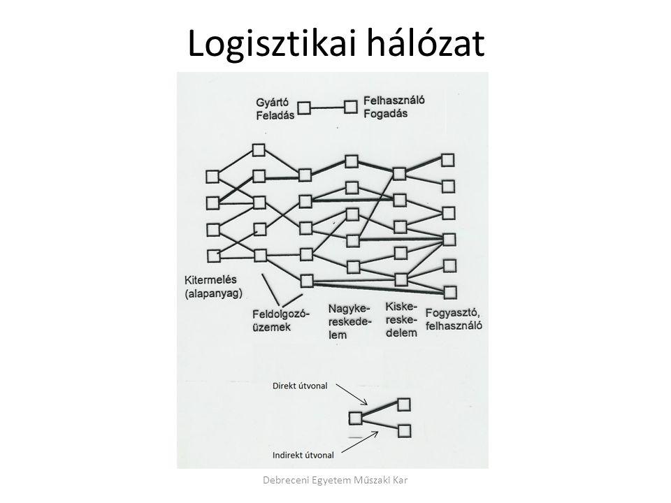 Logisztikai hálózat Debreceni Egyetem Műszaki Kar