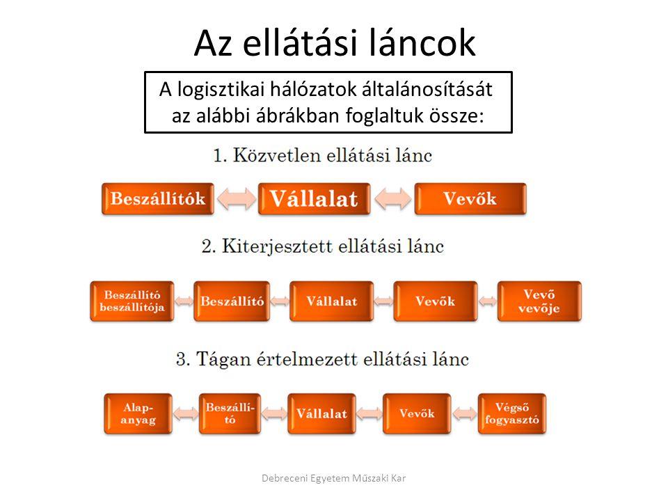 Az ellátási láncok Debreceni Egyetem Műszaki Kar A logisztikai hálózatok általánosítását az alábbi ábrákban foglaltuk össze: