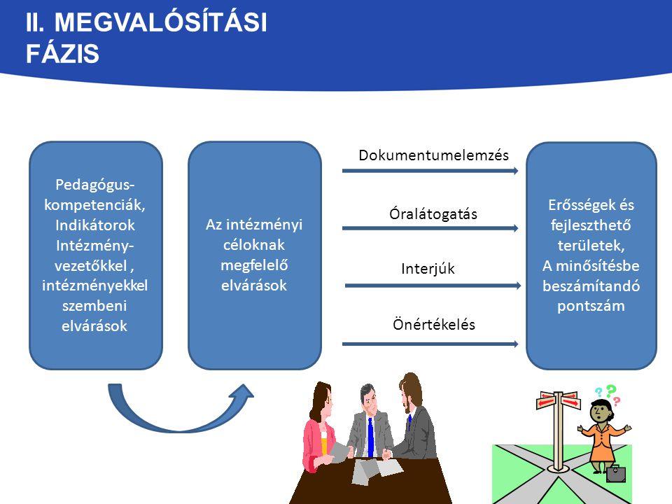 II. MEGVALÓSÍTÁSI FÁZIS Erősségek és fejleszthető területek, A minősítésbe beszámítandó pontszám Pedagógus- kompetenciák, Indikátorok Intézmény- vezet