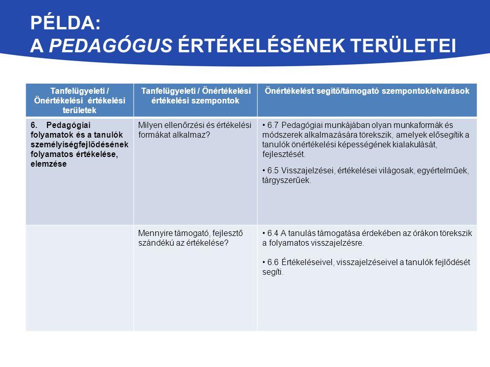 PÉLDA: A PEDAGÓGUS ÉRTÉKELÉSÉNEK TERÜLETEI Tanfelügyeleti / Önértékelési értékelési területek Tanfelügyeleti / Önértékelési értékelési szempontok Önértékelést segítő/támogató szempontok/elvárások 6.