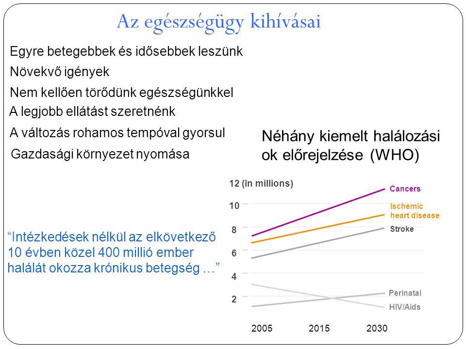 Az egészségügy kihívásai Egyre betegebbek és idősebbek leszünk Növekvő igények Nem kellően törődünk egészségünkkel A legjobb ellátást szeretnénk A változás rohamos tempóval gyorsul Gazdasági környezet nyomása Néhány kiemelt halálozási ok előrejelzése (WHO) 20052030 2 4 6 8 10 12 (in millions) Cancers Stroke Perinatal HIV/Aids 2015 Ischemic heart disease Intézkedések nélkül az elkövetkező 10 évben közel 400 millió ember halálát okozza krónikus betegség …