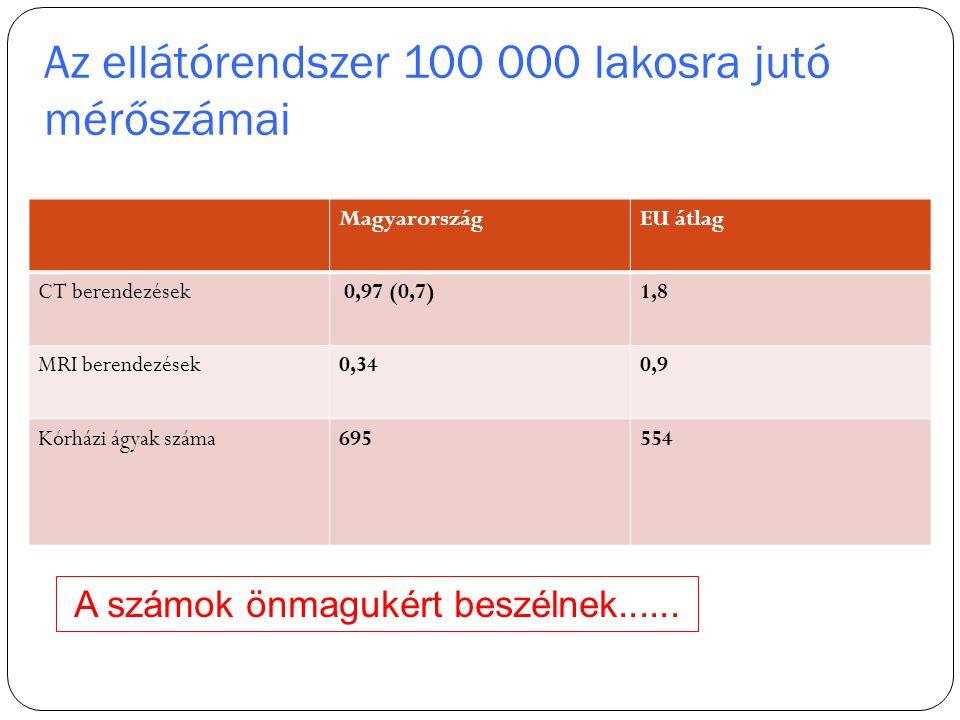 Az ellátórendszer 100 000 lakosra jutó mérőszámai 3 MagyarországEU átlag CT berendezések 0,97 (0,7)1,8 MRI berendezések0,340,9 Kórházi ágyak száma6955