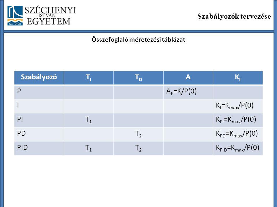 Szabályozók tervezése Összefoglaló méretezési táblázat SzabályozóTITI TDTD AKIKI PA P =K/P(0) IK I =K max /P(0) PIT1T1 K PI =K max /P(0) PDT2T2 K PD =