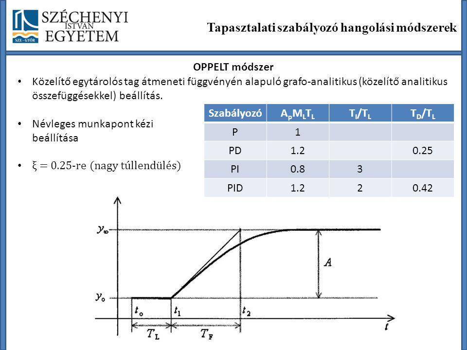 Tapasztalati szabályozó hangolási módszerek OPPELT módszer SzabályozóApMLTLApMLTL TI/TLTI/TL TD/TLTD/TL P1 PD1.20.25 PI0.83 PID1.220.42 Közelítő egytá