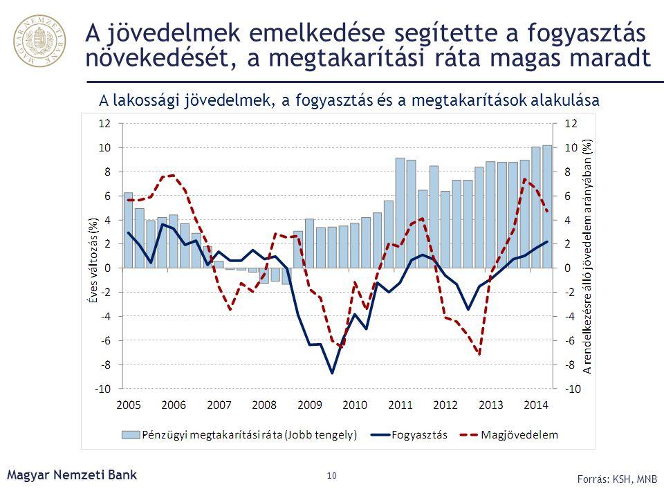 A jövedelmek emelkedése segítette a fogyasztás növekedését, a megtakarítási ráta magas maradt Magyar Nemzeti Bank 10 Forrás: KSH, MNB A lakossági jöve