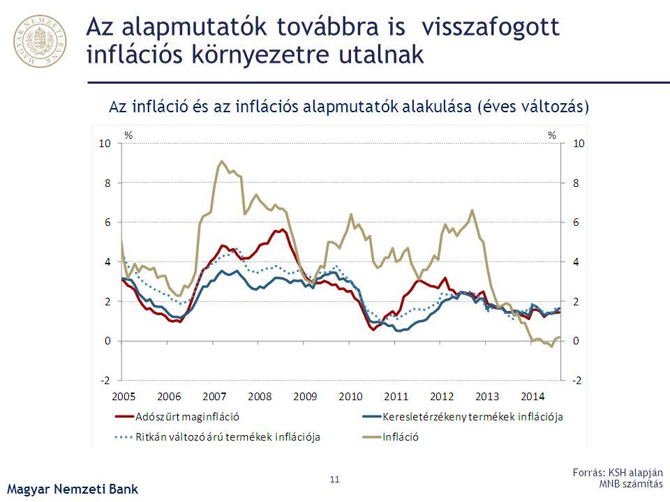 Az alapmutatók továbbra is visszafogott inflációs környezetre utalnak 11 Forrás: KSH alapján MNB számítás Az infláció és az inflációs alapmutatók alak