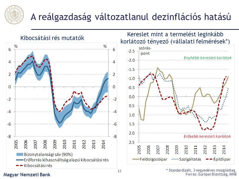 A reálgazdaság változatlanul dezinflációs hatású 12 * Standardizált, 3 negyedéves mozgóátlag. Forrás: Európai Bizottság, MNB Kibocsátási rés mutatók K