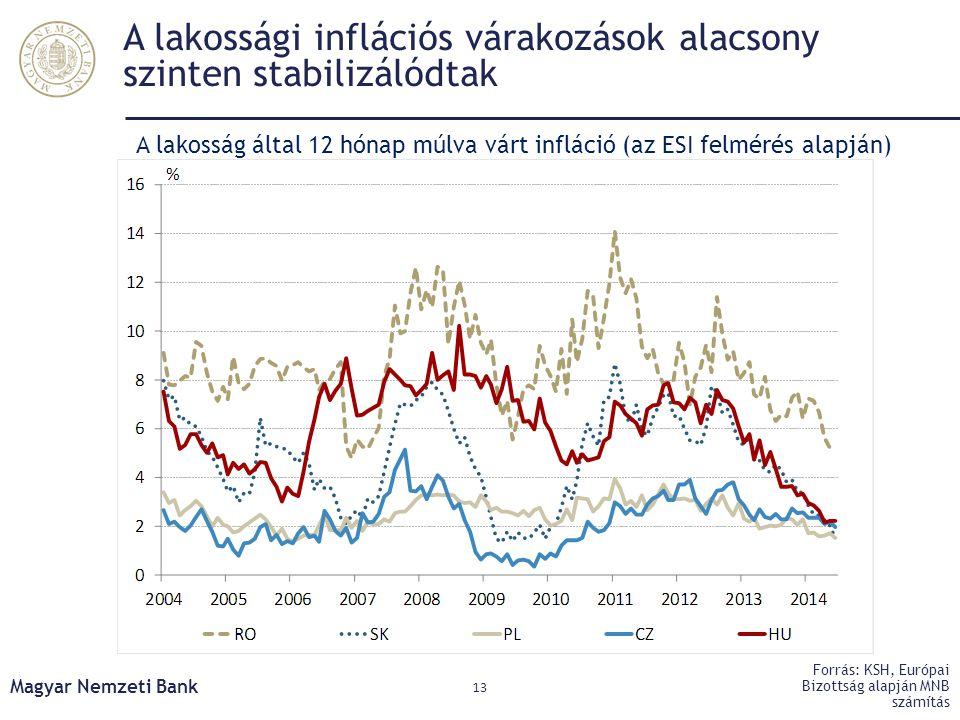 A lakossági inflációs várakozások alacsony szinten stabilizálódtak Magyar Nemzeti Bank 13 Forrás: KSH, Európai Bizottság alapján MNB számítás A lakoss