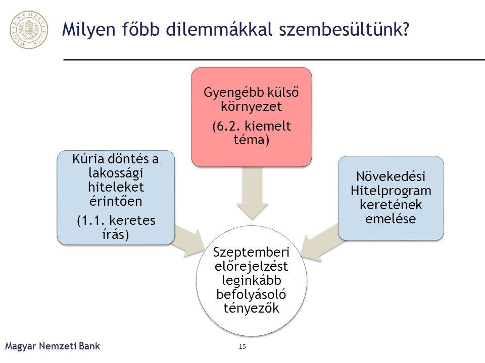 Milyen főbb dilemmákkal szembesültünk? Magyar Nemzeti Bank 15 Szeptemberi előrejelzést leginkább befolyásoló tényezők Kúria döntés a lakossági hitelek
