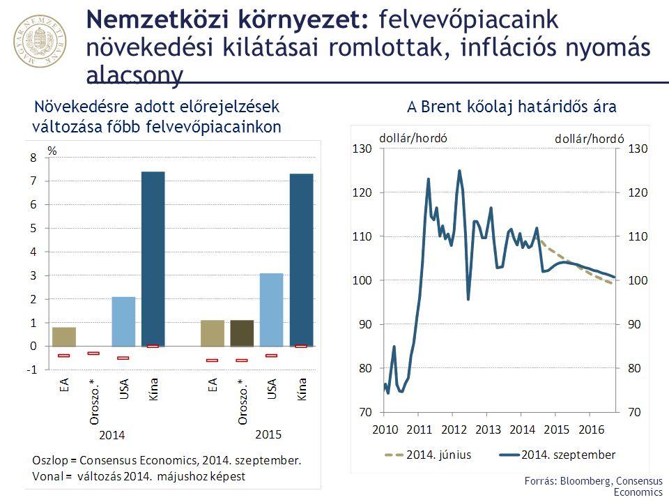 Nemzetközi környezet: felvevőpiacaink növekedési kilátásai romlottak, inflációs nyomás alacsony Forrás: Bloomberg, Consensus Economics Növekedésre ado