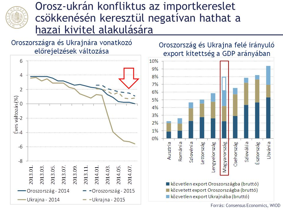 Orosz-ukrán konfliktus az importkereslet csökkenésén keresztül negatívan hathat a hazai kivitel alakulására Forrás: Consensus Economics, WIOD Oroszors