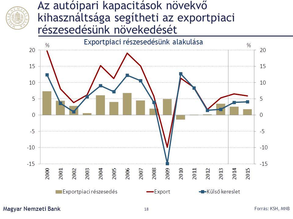 Az autóipari kapacitások növekvő kihasználtsága segítheti az exportpiaci részesedésünk növekedését Magyar Nemzeti Bank 18 Forrás: KSH, MNB Exportpiaci