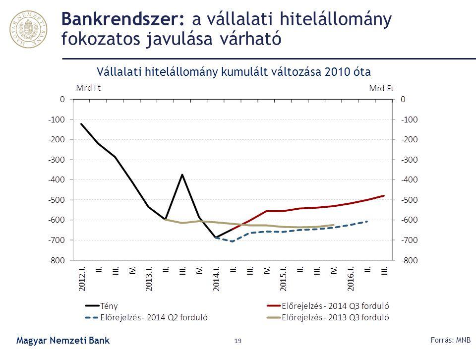 Bankrendszer: a vállalati hitelállomány fokozatos javulása várható 19 Forrás: MNB Vállalati hitelállomány kumulált változása 2010 óta Magyar Nemzeti B