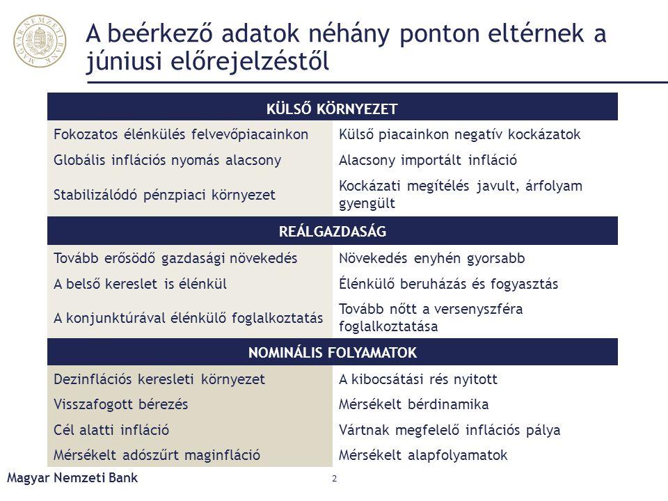 A lakossági inflációs várakozások alacsony szinten stabilizálódtak Magyar Nemzeti Bank 13 Forrás: KSH, Európai Bizottság alapján MNB számítás A lakosság által 12 hónap múlva várt infláció (az ESI felmérés alapján)
