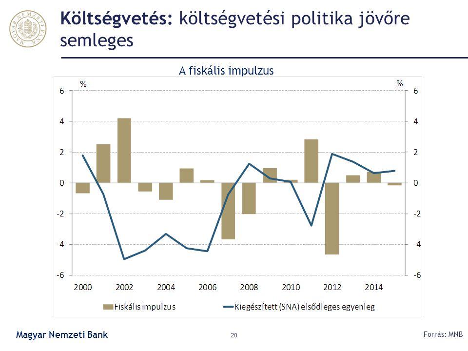 Költségvetés: költségvetési politika jövőre semleges 20 Forrás: MNB A fiskális impulzus Magyar Nemzeti Bank
