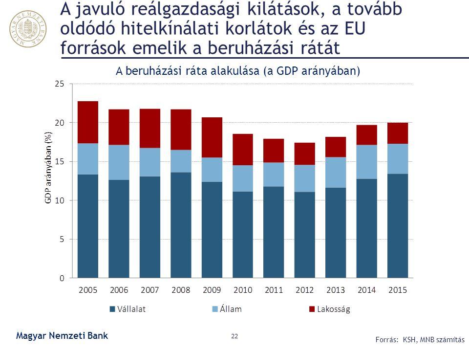 A javuló reálgazdasági kilátások, a tovább oldódó hitelkínálati korlátok és az EU források emelik a beruházási rátát 22 Forrás: KSH, MNB számítás A be