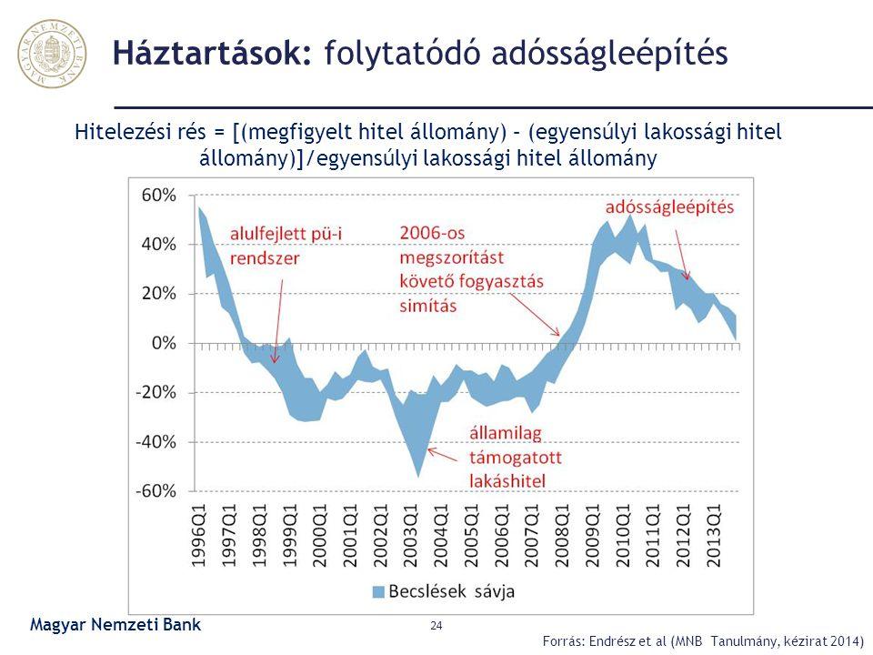 Háztartások: folytatódó adósságleépítés 24 Forrás: Endrész et al (MNB Tanulmány, kézirat 2014) Hitelezési rés = [(megfigyelt hitel állomány) – (egyens