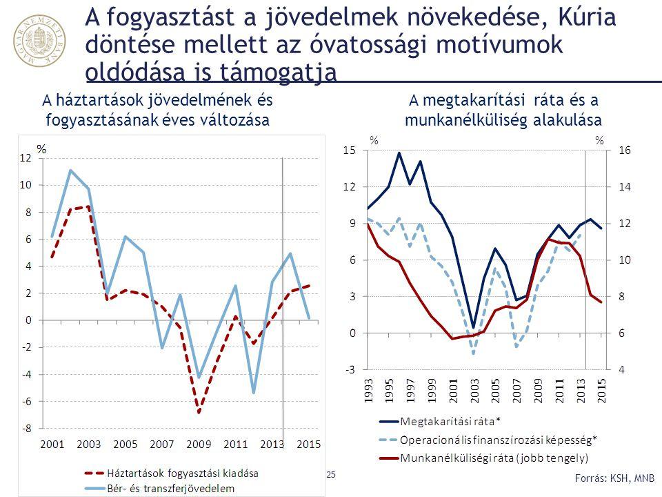A fogyasztást a jövedelmek növekedése, Kúria döntése mellett az óvatossági motívumok oldódása is támogatja 25 Forrás: KSH, MNB A háztartások jövedelmé