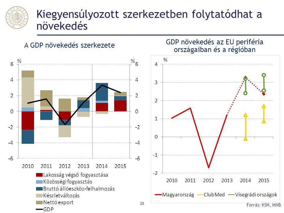 Kiegyensúlyozott szerkezetben folytatódhat a növekedés 26 Forrás: KSH, MNB A GDP növekedés szerkezete GDP növekedés az EU periféria országaiban és a r