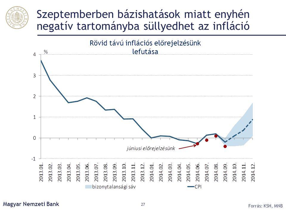 Szeptemberben bázishatások miatt enyhén negatív tartományba süllyedhet az infláció Magyar Nemzeti Bank 27 Forrás: KSH, MNB Rövid távú inflációs előrej