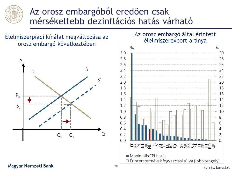 Az orosz embargóból eredően csak mérsékeltebb dezinflációs hatás várható 28 Forrás: Eurostat Élelmiszerpiaci kínálat megváltozása az orosz embargó köv