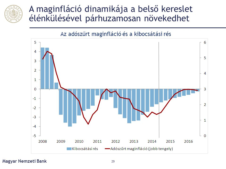 A maginfláció dinamikája a belső kereslet élénkülésével párhuzamosan növekedhet Magyar Nemzeti Bank 29 Az adószűrt maginfláció és a kibocsátási rés al
