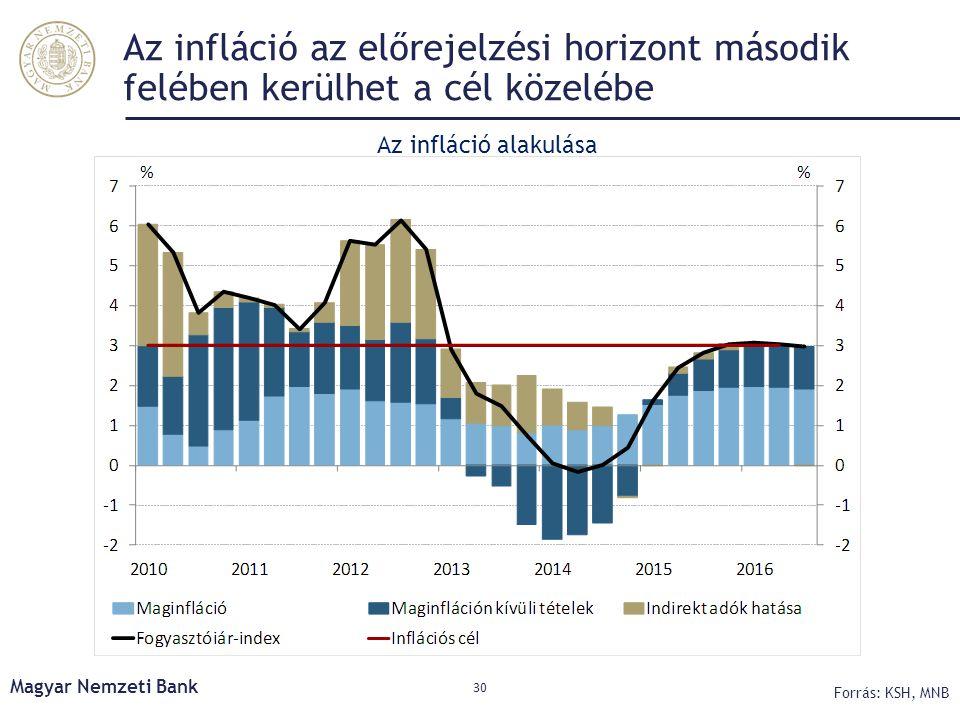 Az infláció az előrejelzési horizont második felében kerülhet a cél közelébe Magyar Nemzeti Bank 30 Forrás: KSH, MNB Az infláció alakulása
