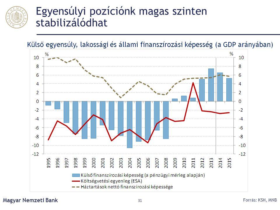 Egyensúlyi pozíciónk magas szinten stabilizálódhat Magyar Nemzeti Bank 31 Forrás: KSH, MNB Külső egyensúly, lakossági és állami finanszírozási képessé