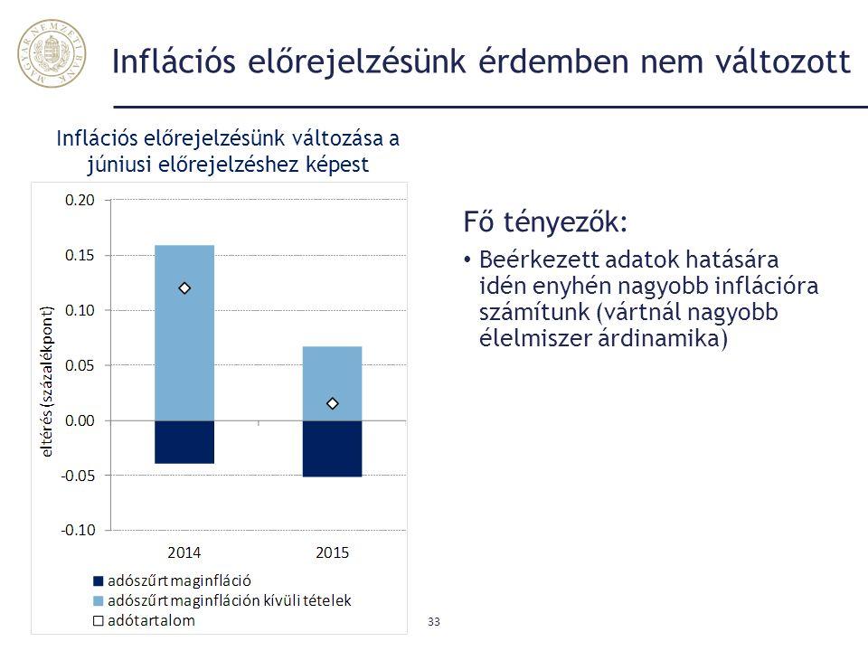 Inflációs előrejelzésünk érdemben nem változott Fő tényezők: Beérkezett adatok hatására idén enyhén nagyobb inflációra számítunk (vártnál nagyobb élel