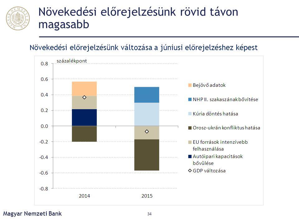 Növekedési előrejelzésünk rövid távon magasabb 34 Növekedési előrejelzésünk változása a júniusi előrejelzéshez képest Magyar Nemzeti Bank