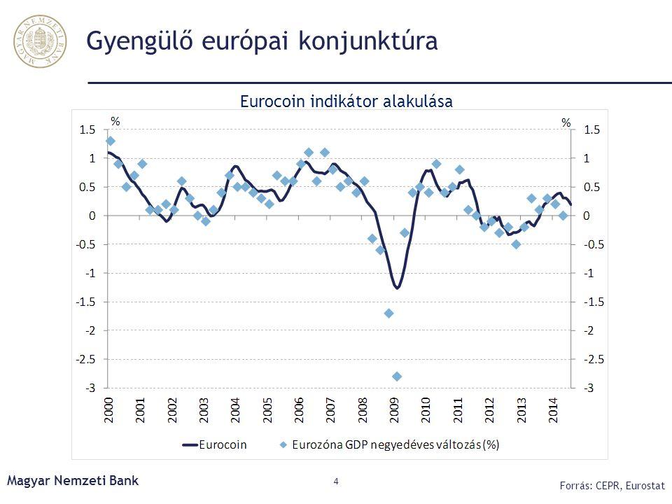 Gyengülő európai konjunktúra 4 Forrás: CEPR, Eurostat Eurocoin indikátor alakulása Magyar Nemzeti Bank