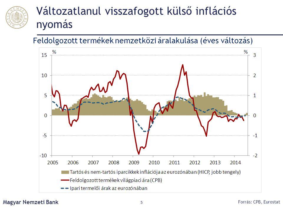 Nemzetközi környezet: felvevőpiacaink növekedési kilátásai romlottak, inflációs nyomás alacsony Forrás: Bloomberg, Consensus Economics Növekedésre adott előrejelzések változása főbb felvevőpiacainkon A Brent kőolaj határidős ára