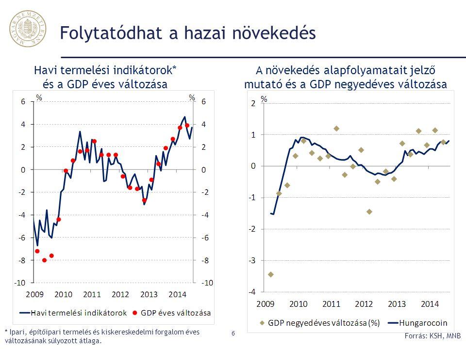 Folytatódhat a hazai növekedés 6 Havi termelési indikátorok* és a GDP éves változása A növekedés alapfolyamatait jelző mutató és a GDP negyedéves vált