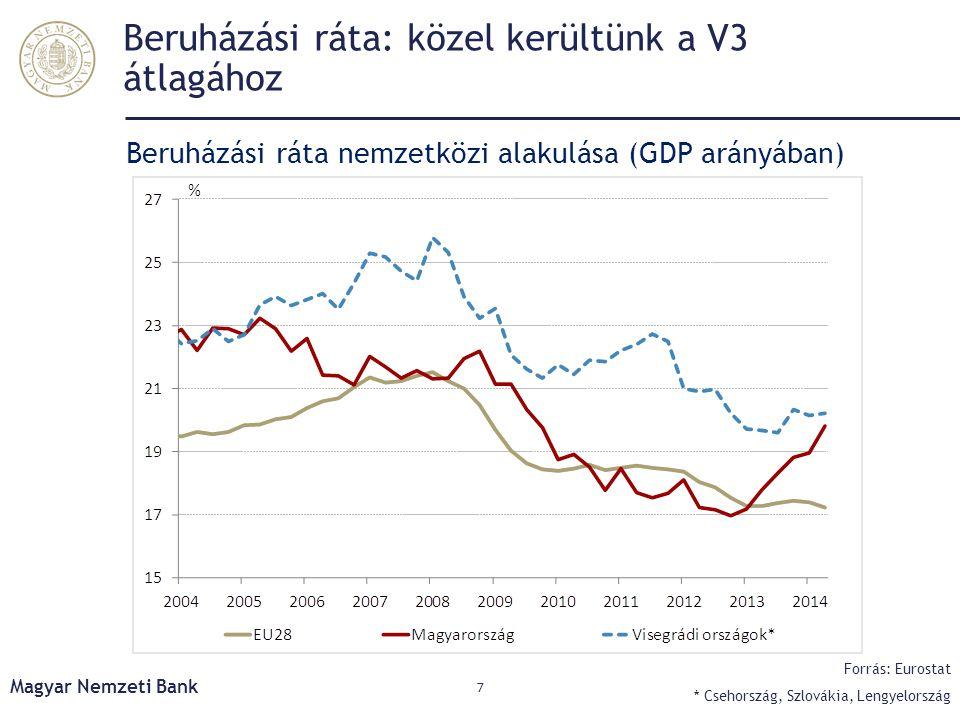 Beruházási ráta: közel kerültünk a V3 átlagához Beruházási ráta nemzetközi alakulása (GDP arányában) Magyar Nemzeti Bank 7 Forrás: Eurostat * Csehorsz